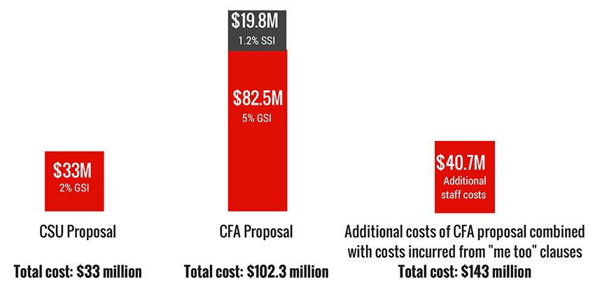 "CSU 2%=$33million, CFA 5%+1.2%=$82.5+19.8million=$102.3 million, additional cost from ""me too"" clauses=$40.7million"