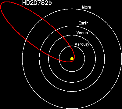 A graphic showing the orbit of the planet HD 20782 relative to the orbits of Mercury, Venus, Earth and Mars around the sun.