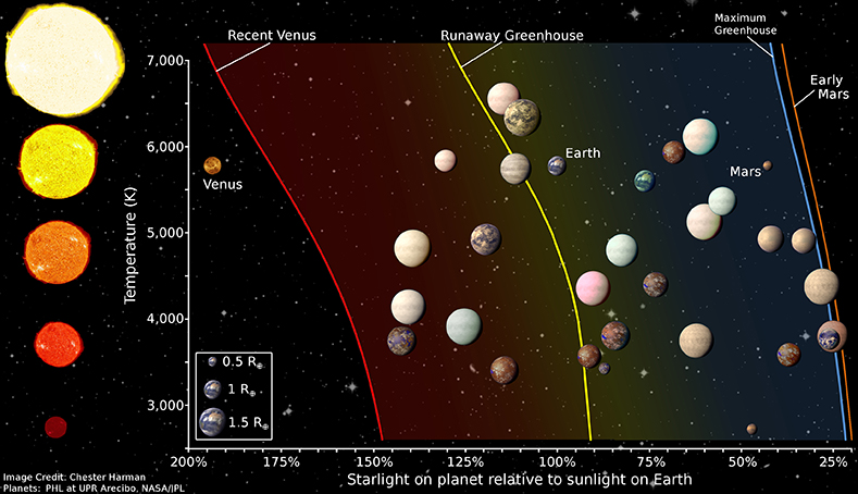 A graphic showing the habitable zone for stars of different temperatures as well as several planets.<br />