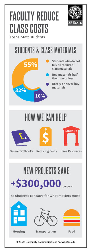 Student infographic: 55% do not buy all required class materials, 32% buy materials half the time or less, 10% rarely or never buy materials.