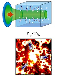 Schematic illustration of negative-polarizability particles